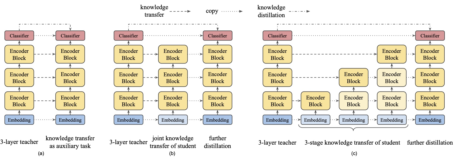 Knowledge transfer techniques. (a) Auxiliary knowledge transfer, (b) joint knowledge transfer, (c) progressive knowledge transfer. [Source](https://www.aclweb.org/anthology/2020.acl-main.195.pdf)